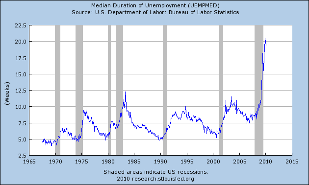 Housing Policy Labor Mobility And Unemployment Duration