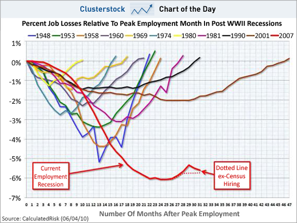 Chart-of-the-day-job-losses-chart-aug-2010