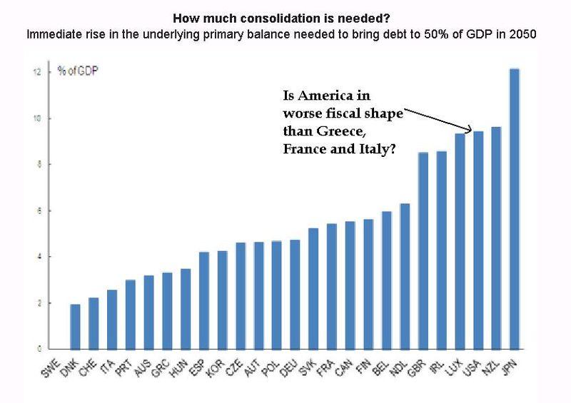 Oecd-long-run-fiscal-imbalance