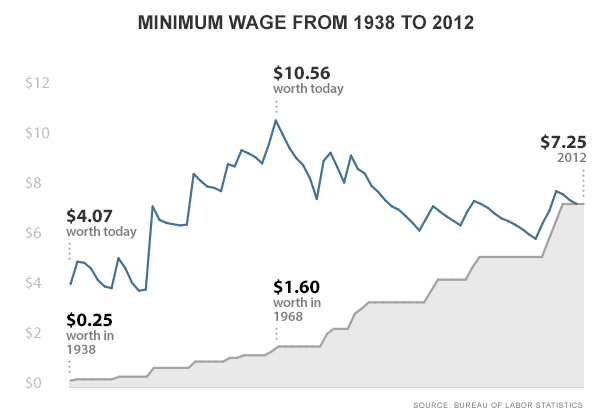 Chart-minimum-wage-ee55a9a