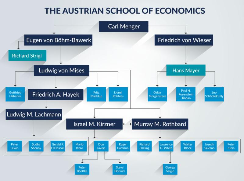 AustrianSchoolTreeChart