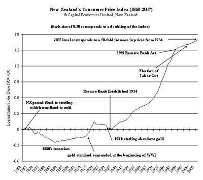 Nz_inflation_18602007_b